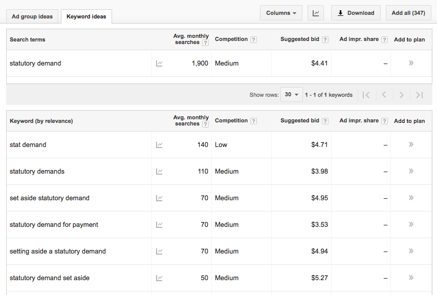 Google AdWords interface | The Ultimate Guide to Content Marketing for