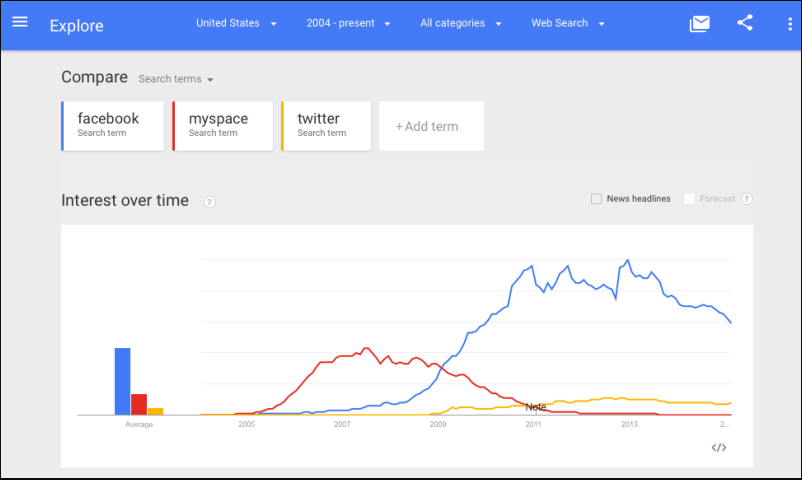 Using Google Trends, you can confirm your assumptions about the interests of your audience.