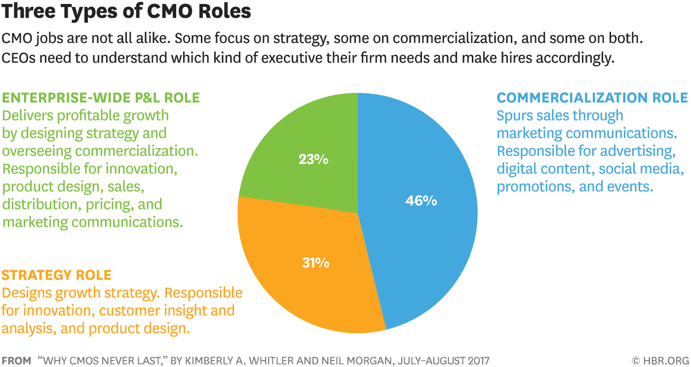 Three types of CMO roles