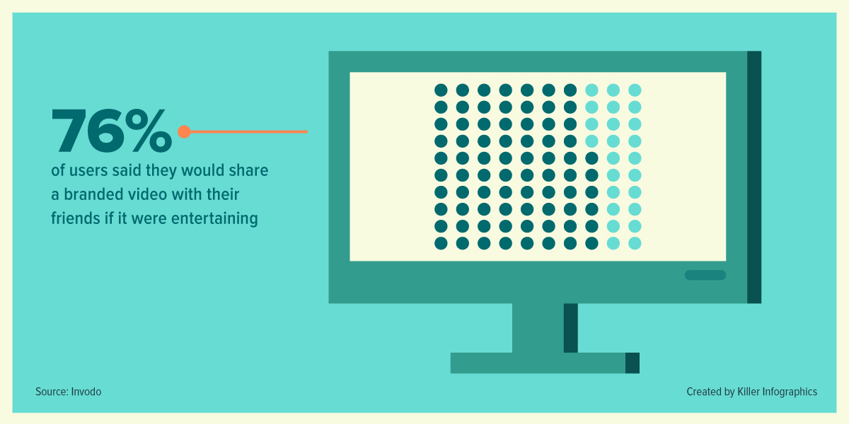 Video marketing statistidc