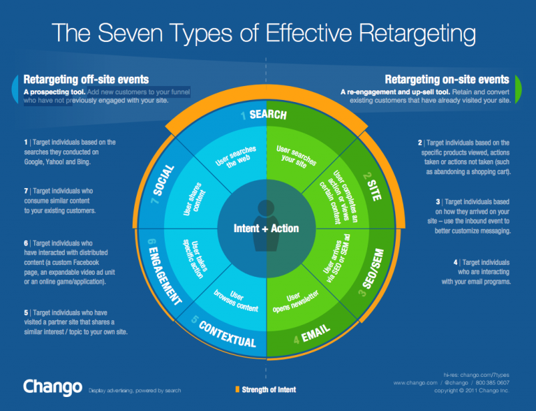 Retargeting ads are served based on a user's activity on your website. Source: Chango.