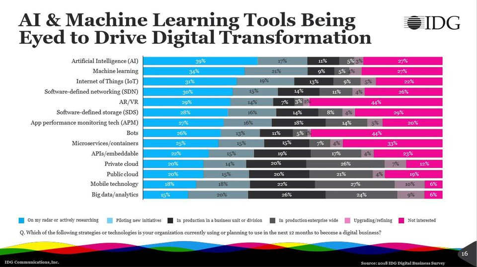 AI and Machine Learning Tools for Digital Transformation