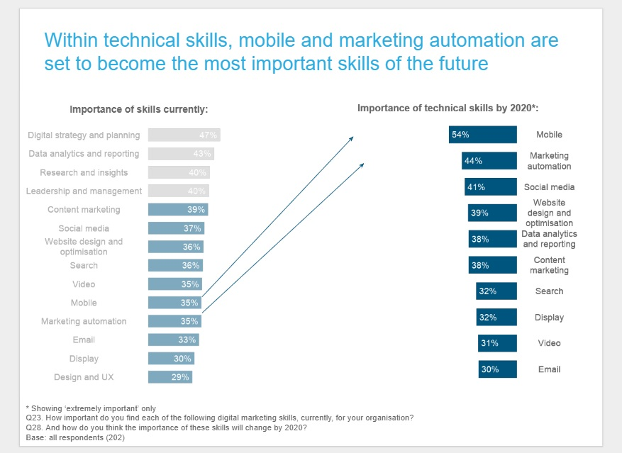 Skills Needed to Work in Digital Marketing by Specialty