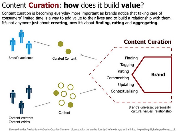 According to curation giant Curata, best-in-class marketers use a content marketing mix of 65% created content and 25% curated content, and nearly every business is doing some kind of curation.