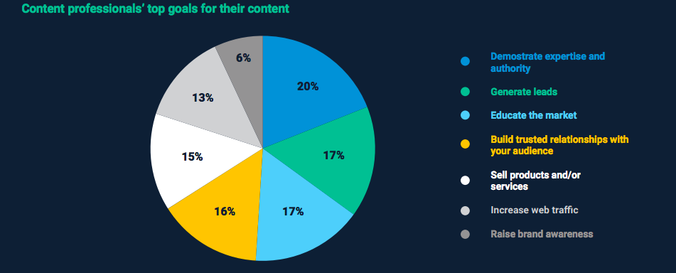 Top priorities in content creation