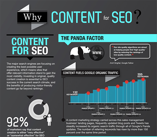 Content and SEO