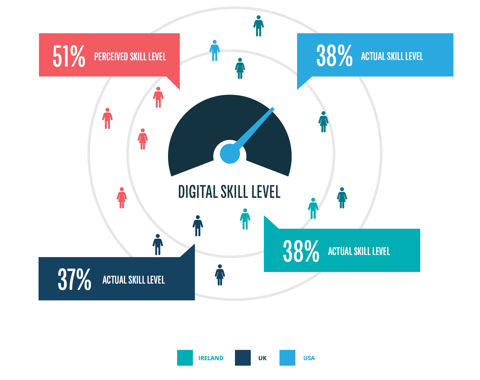 Digital Skills Statistics | Missing the Mark: The Digital Marketing Skills Gap in the USA, UK & Ireland