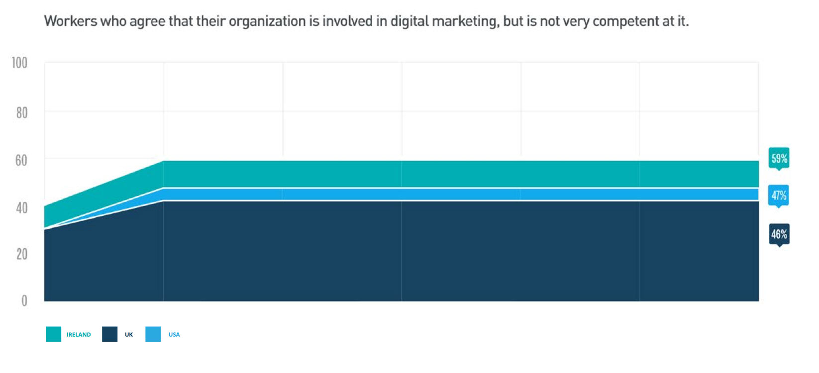 Digital Skills Statistics 2 | Missing the Mark: The Digital Marketing Skills Gap in the USA, UK & Ireland