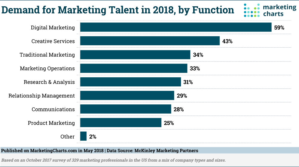 Demand for marketing talent