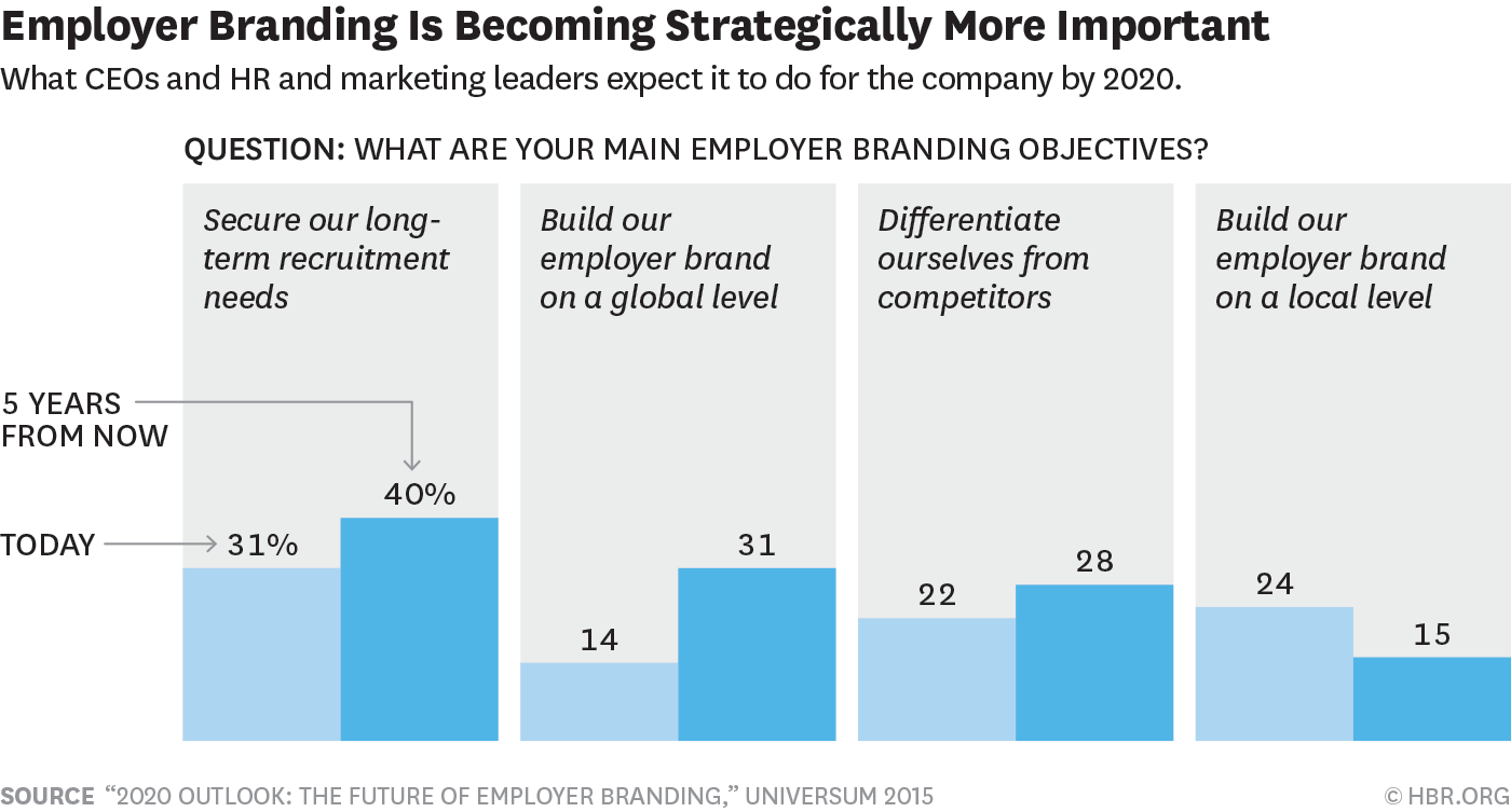 Employer branding is becoming strategically more important graph