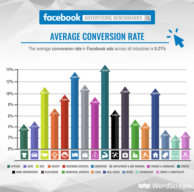 Facebook conversion rate across industry