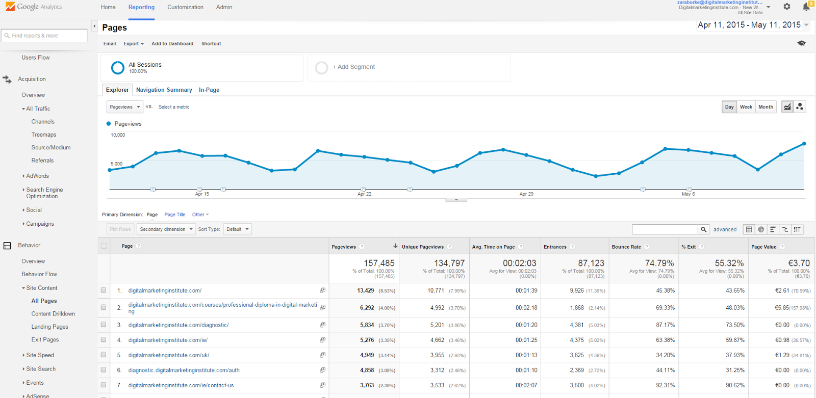 Google Analytics All Site Traffic Example