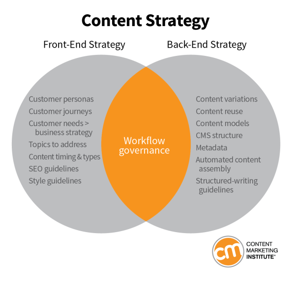 Content Strategy from different perspectives.