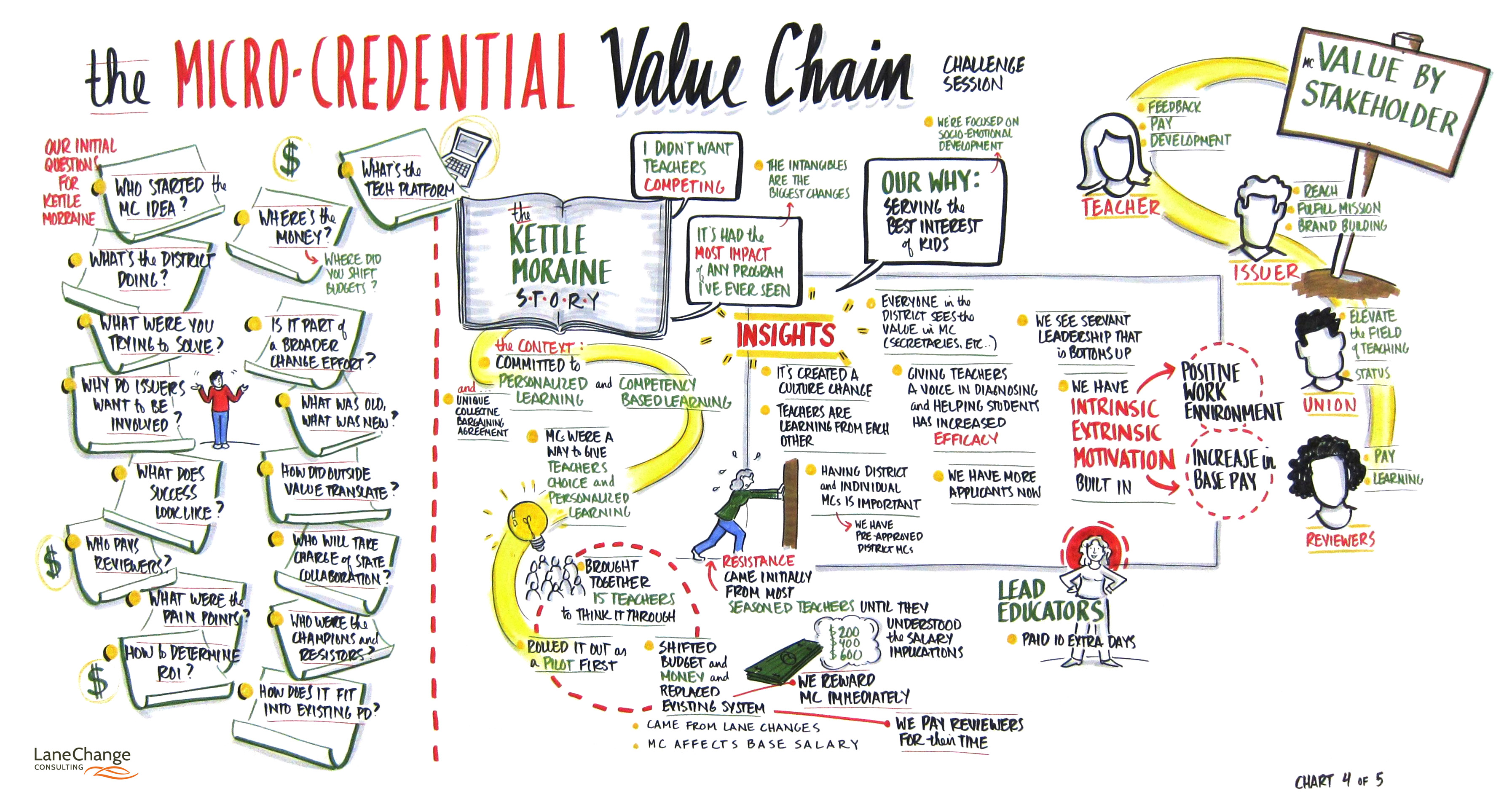 Microcredentials value chain illustration