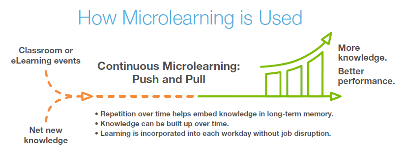 How microlearning is used