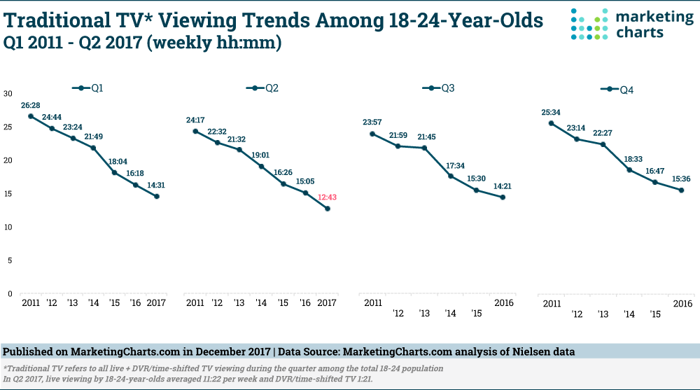 Traditional TV viewing trends among 18-24 year olds