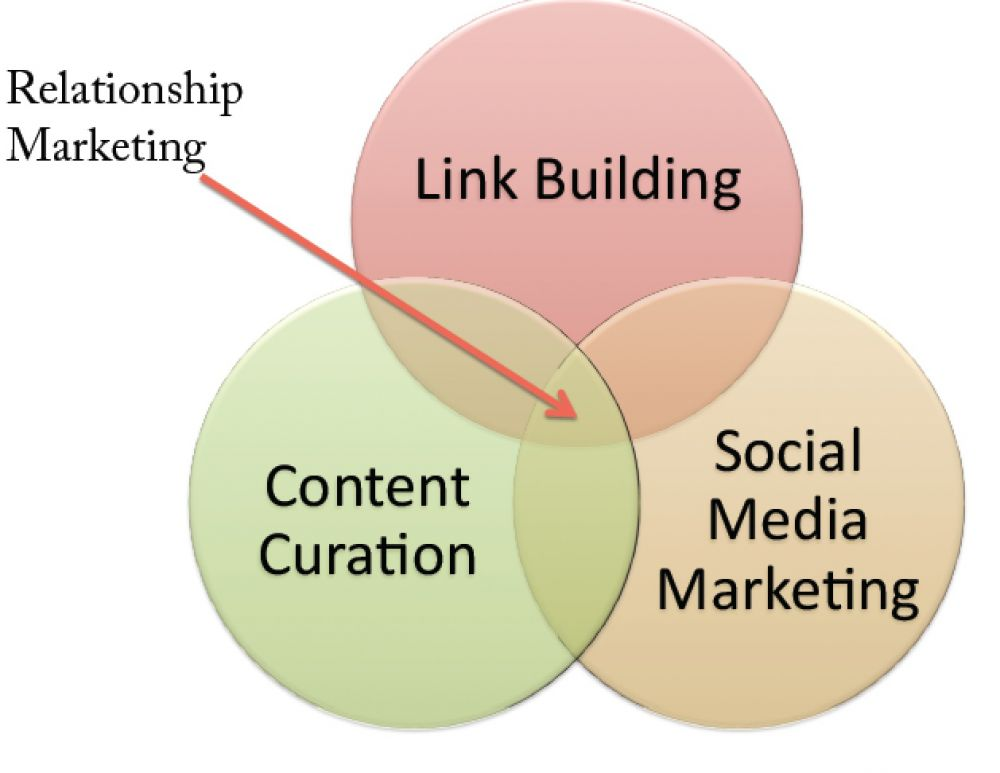 In other words, curation can jumpstart your influencer marketing. Source: Moz.