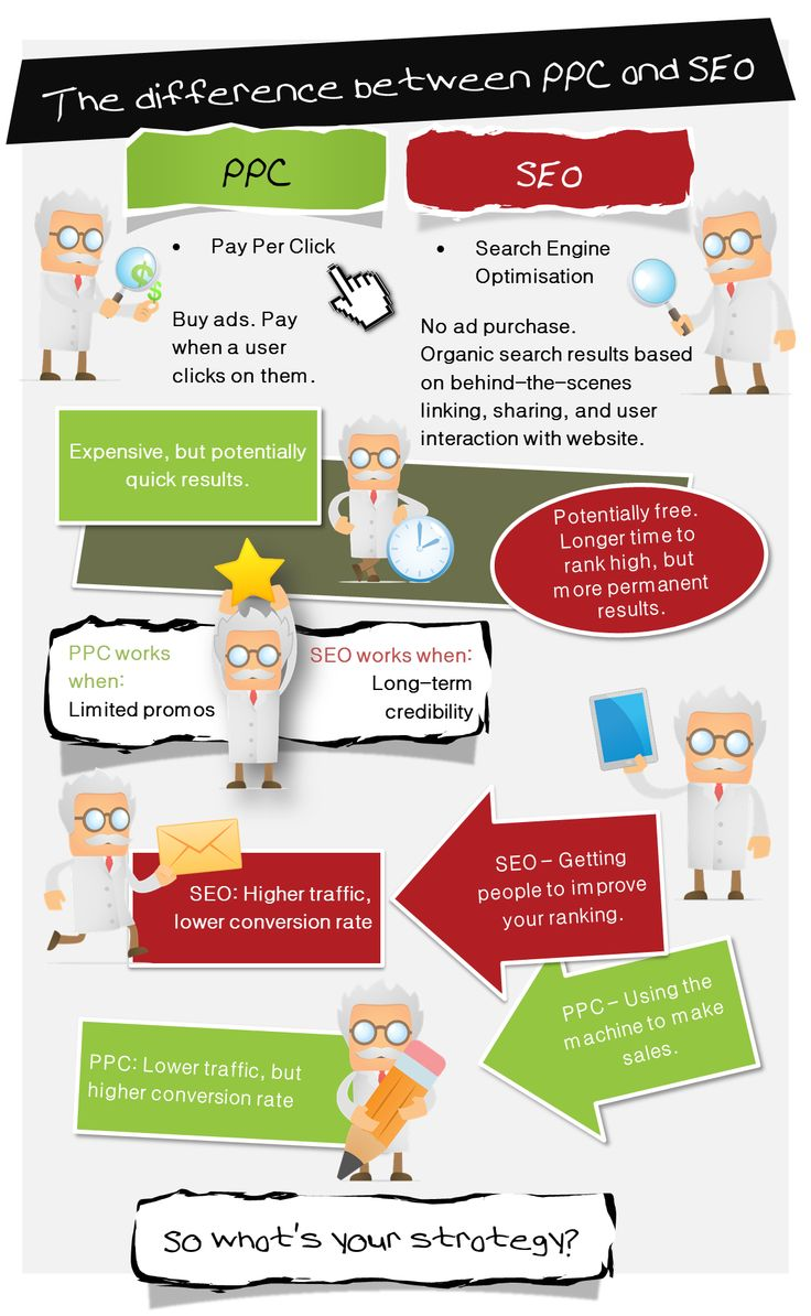 The difference between PPC and SEO. Image Source: ReliableSoft