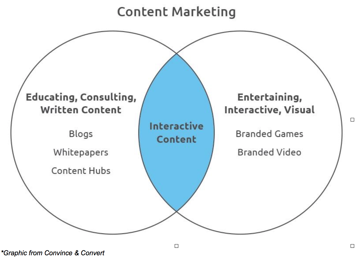 That's where content marketing comes in. It allows you to break through the noise and offer real value, advice and education. But even content marketing sometimes falls flat. The latest trend to combat this boredom? Interactive content.
