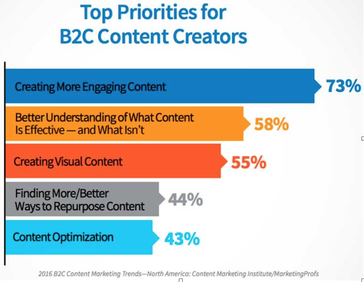 Top Priorities for B2C Content Creators.