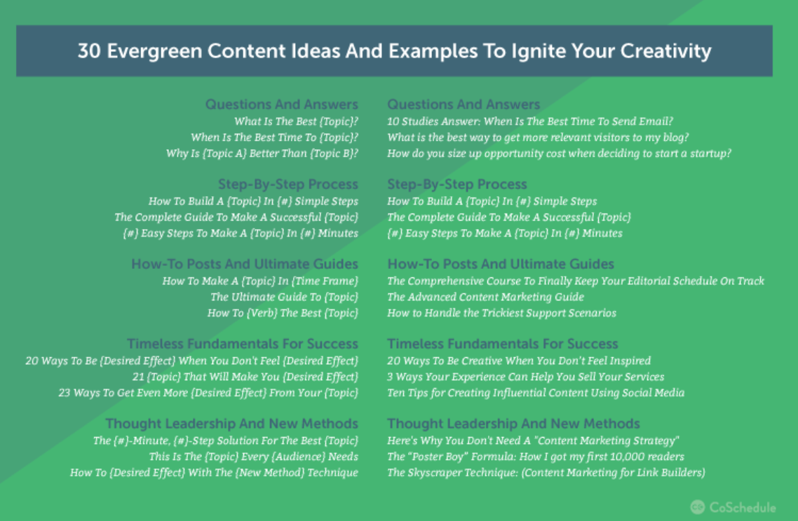 30 Evergreen Content Ideas. Source: CoSchedule