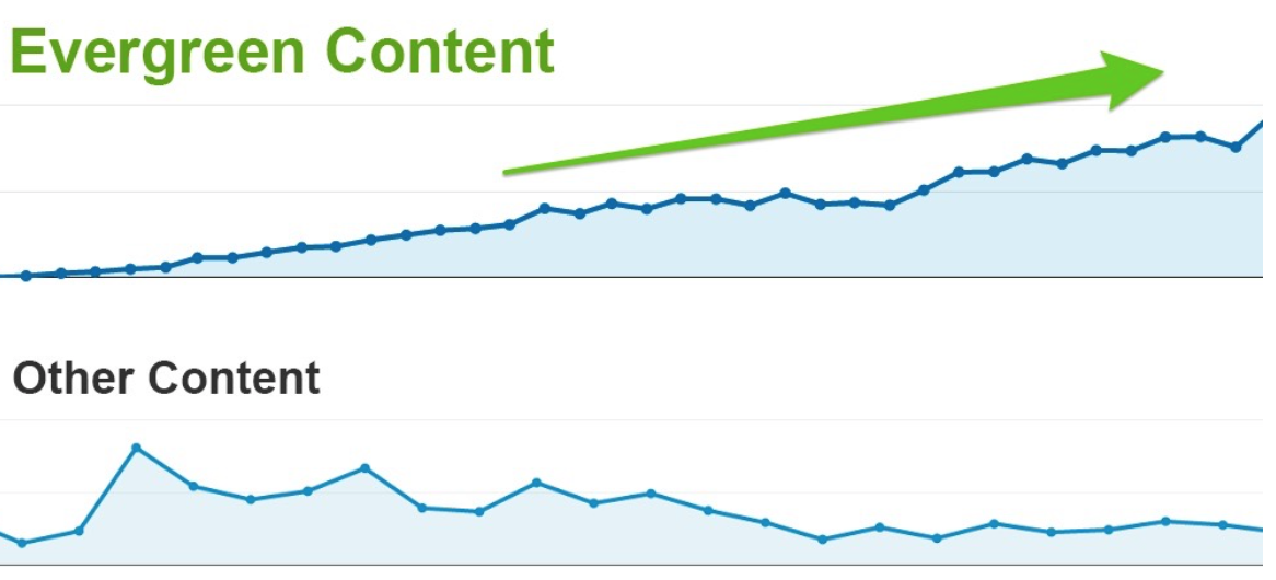 Once you've updated your content, promote it as if it's a new piece of content. *Image via Cognitive SEO.