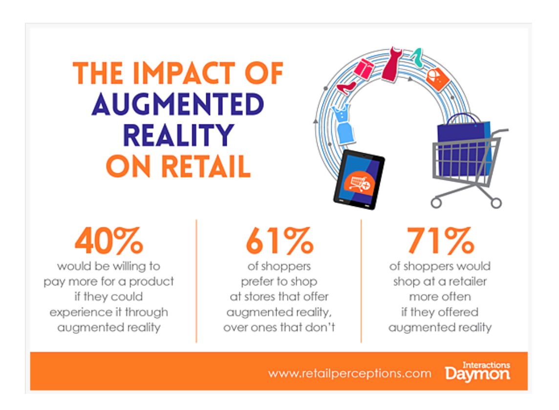 This shows that AR can increase sales, spend and consumer loyalty.