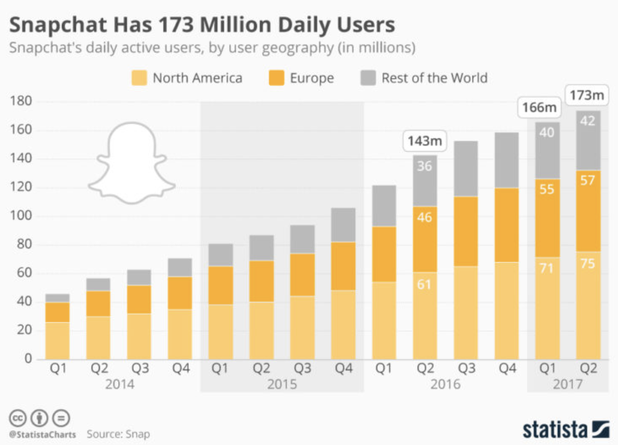 53% of Snapchat users are under 34.