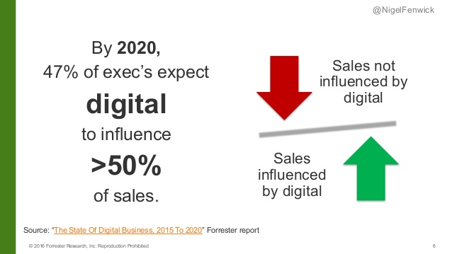 State of Digital Business 2020