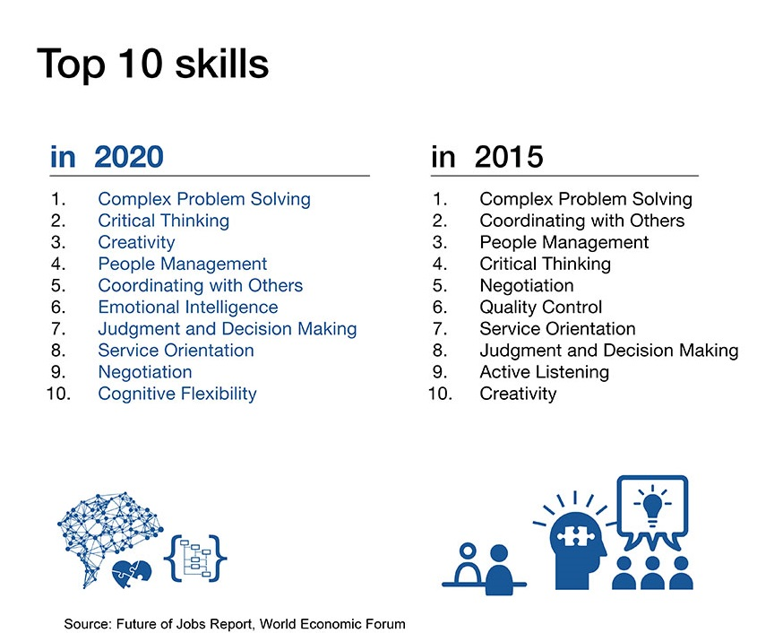 Top 10 Skills in 2020
