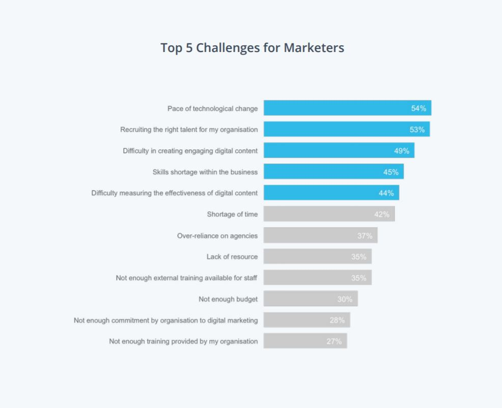 Top 5 Challenges for Marketers in 2020