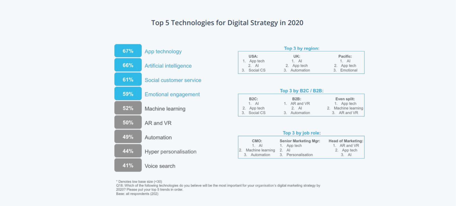 Top 5 Technologies for Digital Strategy in 2020