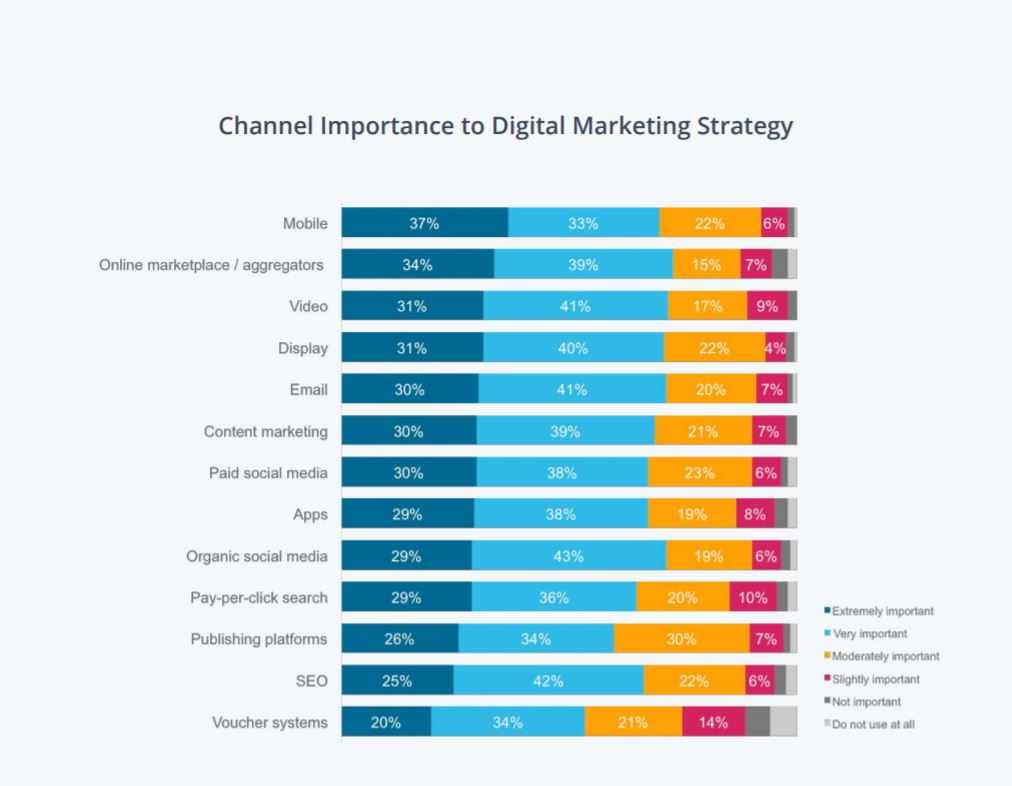 Top Digital Channels in 2020
