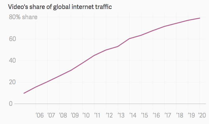 Videos share of global internet traffic