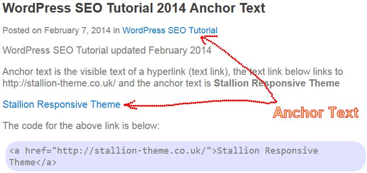 Anchor text helps Google determine what the page being linked to is all about.