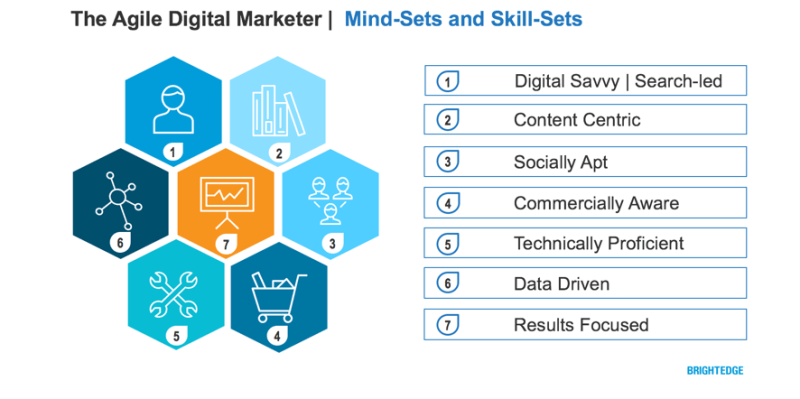 9 Essential Soft Skills for Digital Marketers | Online Digital ...