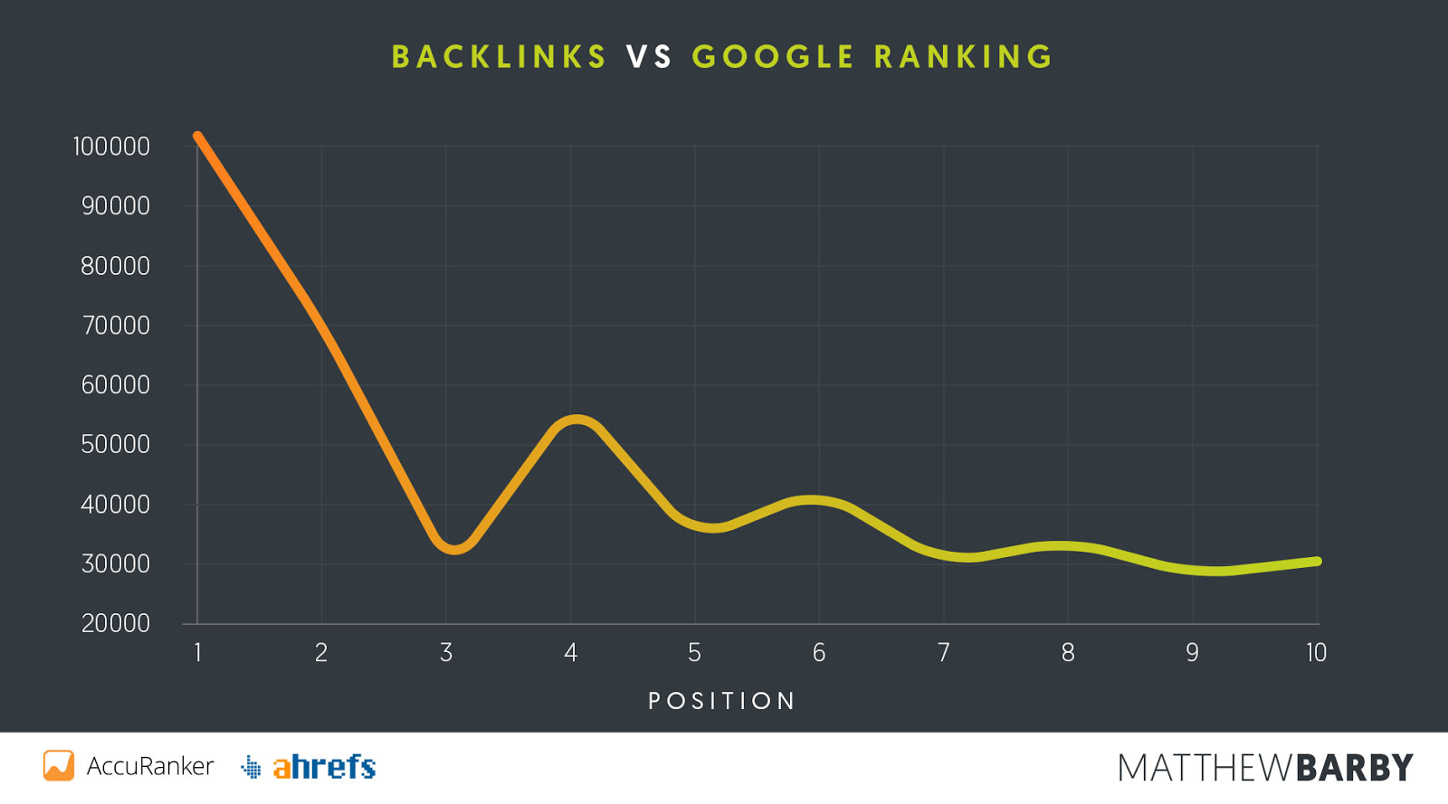 Backlinks are an extremely important part of search engine optimization.