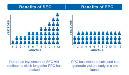 PPC Vs. SEO in one infographic. Source: SEOPressor.