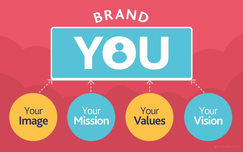 What makes up your personal brand? Image: Obolinx.com