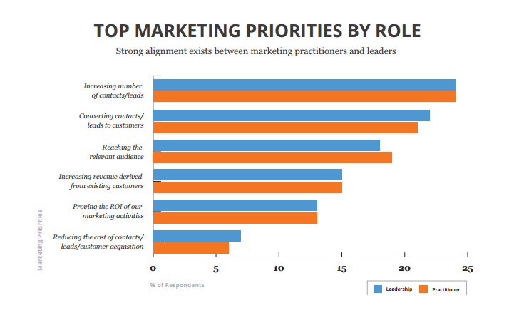 Top Marketing Strategies | Inbound Marketing Generates More Than Twice as Many Leads as Outbound