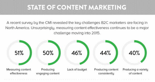 The Top 3 Content Marketing Pitfalls & How to Avoid Them - State of Content Marketing | Digital Marketing Institute
