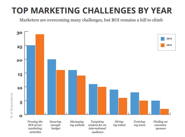 Top Marketing Challenges by Year | Inbound Marketing Generates More Than Twice as Many Leads as Outbound