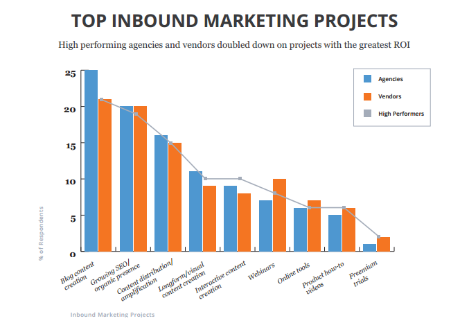 Top Inbound Marketing Projects | Inbound Marketing Generates More Than Twice as Many Leads as Outbound