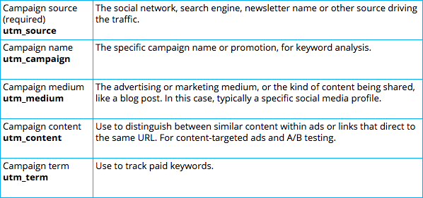 Campaign metrics to track. Image Source: Hootsuite