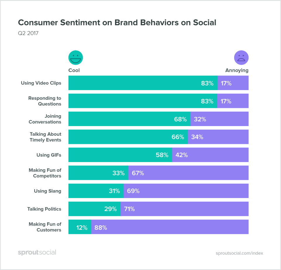 Consumer sentiment on brand behaviors on social. Source: SproutSocial