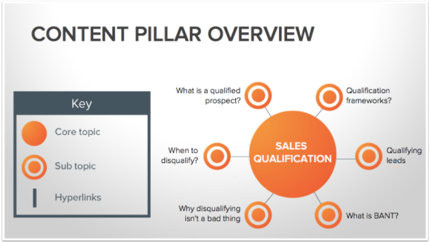 Review your content with a content pillar. Image Source: BuzzSumo