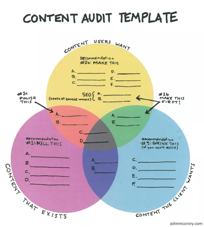 Why perform a content audit?