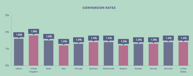 Conversion Rates Across Different Locations