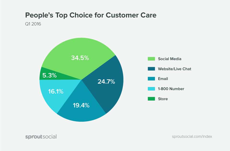People's top choice for customer care. Source: SproutSocial