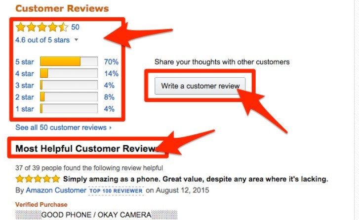 Products with customer reviews boast a 10% higher conversion rate than those without.